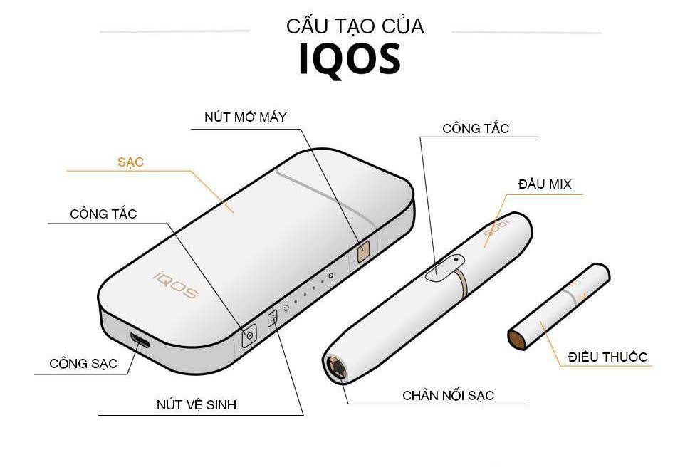 cấu tạo chi tiết của máy iqos 2.4 plus